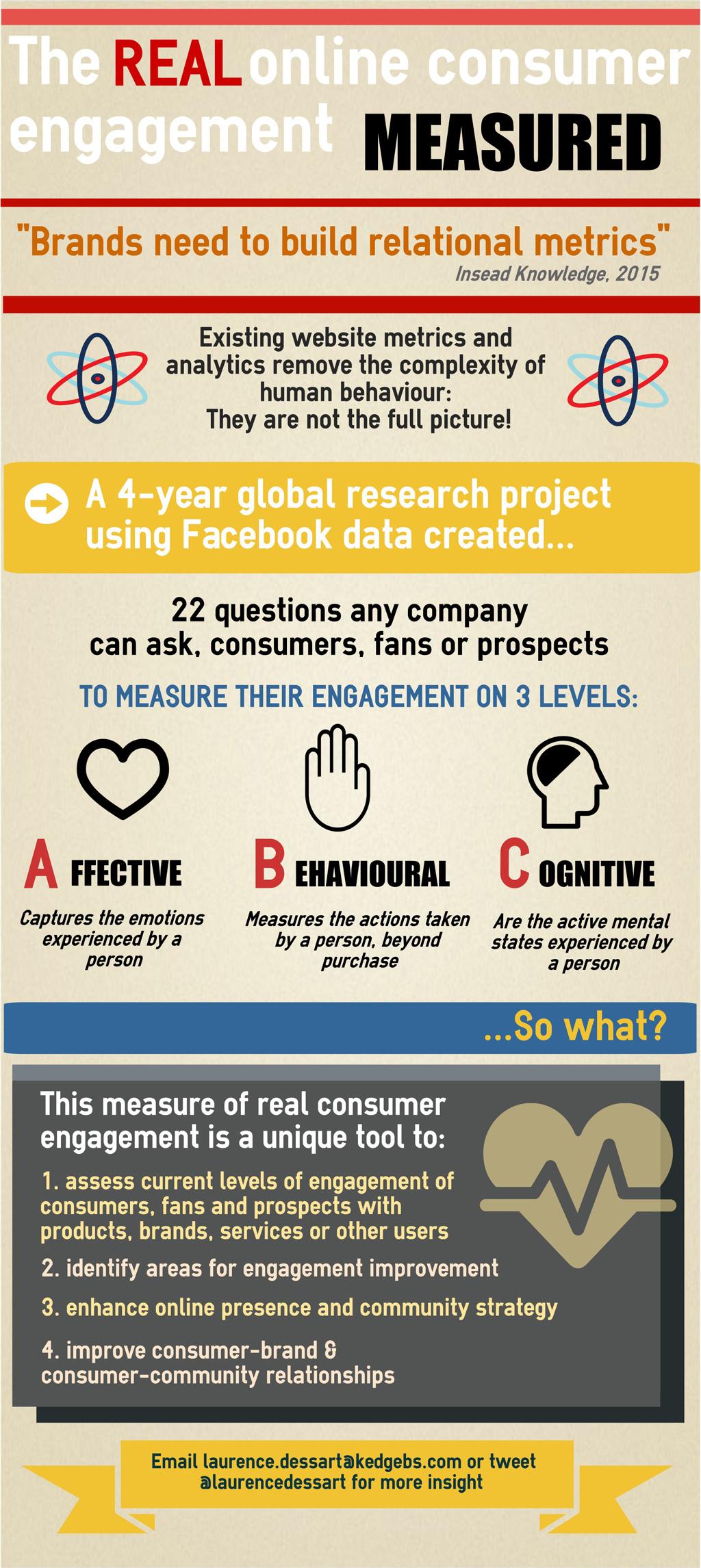 infographic, engagement, consumer engagement, emotion, thinking, action, behavior, behaviour, metric, measure, score