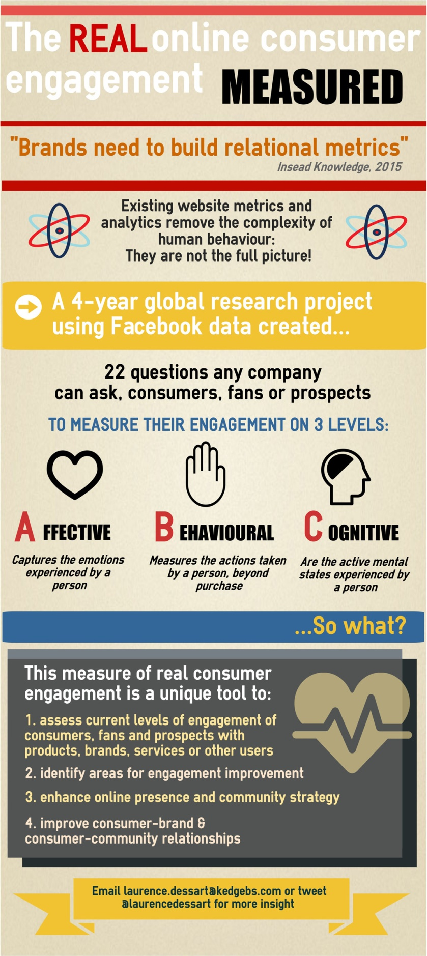infographic, engagement, consumer engagement, emotion, thinking, action, behavior, behaviour, metric, measure, score